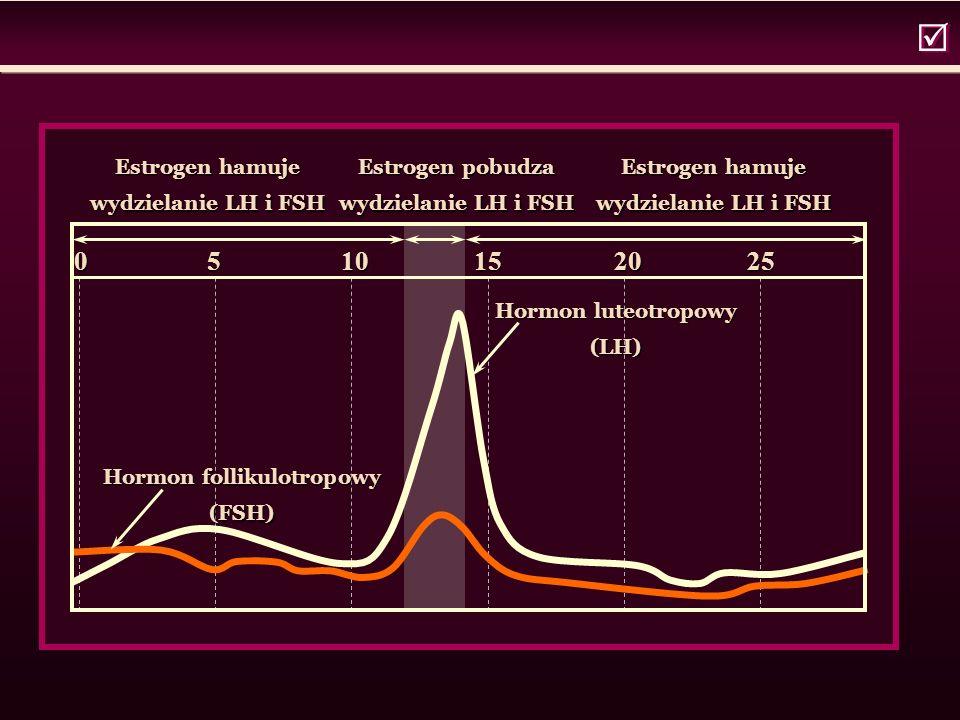 0 5 10 15 20 25 Estrogen hamuje wydzielanie LH i FSH Estrogen pobudza wydzielanie LH i FSH Estrogen hamuje wydzielanie LH i FSH Hormon luteotropowy (LH) Hormon follikulotropowy (FSH)  