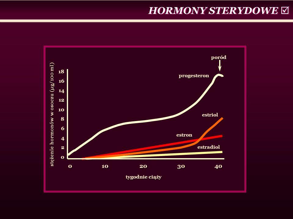 tygodnie ciąży stężenie hormonów w osoczu (μg/100 ml) 0 10 20 30 40 181614121086420 progesteron estriol estron estradiol poród HORMONY STERYDOWE 