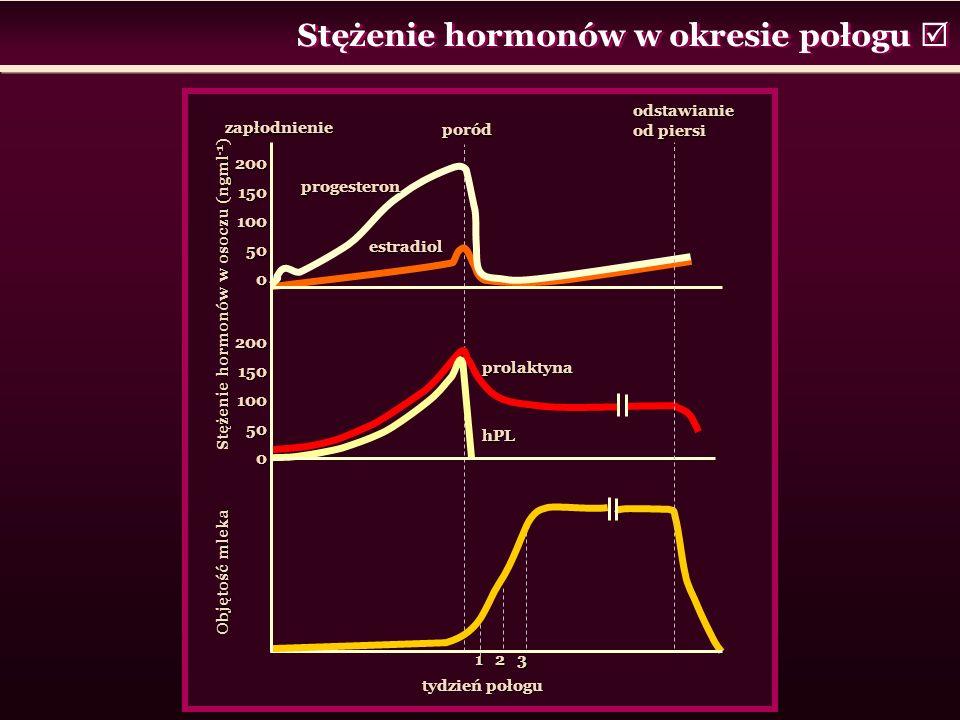 Stężenie hormonów w okresie połogu  tydzień połogu 1 2 3 poród odstawianie od piersi zapłodnienie progesteron estradiol prolaktyna hPL Objętość mleka