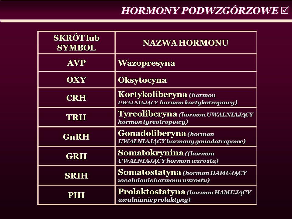HORMONY PODWZGÓRZOWE  SKRÓT lub SYMBOL NAZWA HORMONU AVPWazopresyna OXYOksytocyna CRH Kortykoliberyna (hormon UWALNIAJĄCY hormon kortykotropowy) TRH Tyreoliberyna (hormon UWALNIAJĄCY hormon tyreotropowy) GnRH Gonadoliberyna (hormon UWALNIAJĄCY hormony gonadotropowe) GRH Somatokrynina ((hormon UWALNIAJĄCY hormon wzrostu) SRIH Somatostatyna (hormon HAMUJĄCY uwalnianie hormonu wzrostu) PIH Prolaktostatyna (hormon HAMUJĄCY uwalnianie prolaktyny)