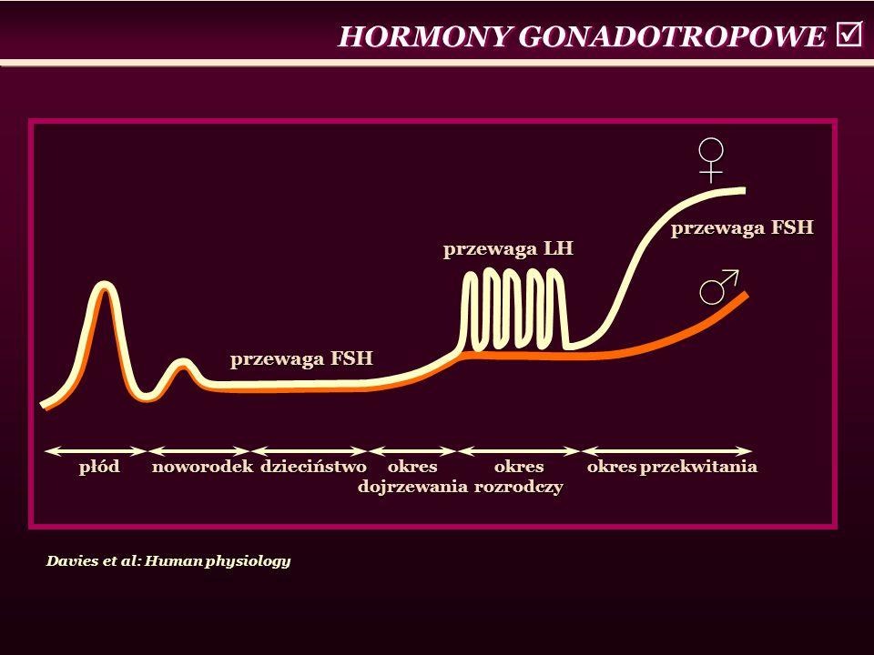 ♂♀ przewaga FSH przewaga LH płód noworodek dzieciństwo okres dojrzewania okres rozrodczy okres przekwitania HORMONY GONADOTROPOWE  Davies et al: Huma