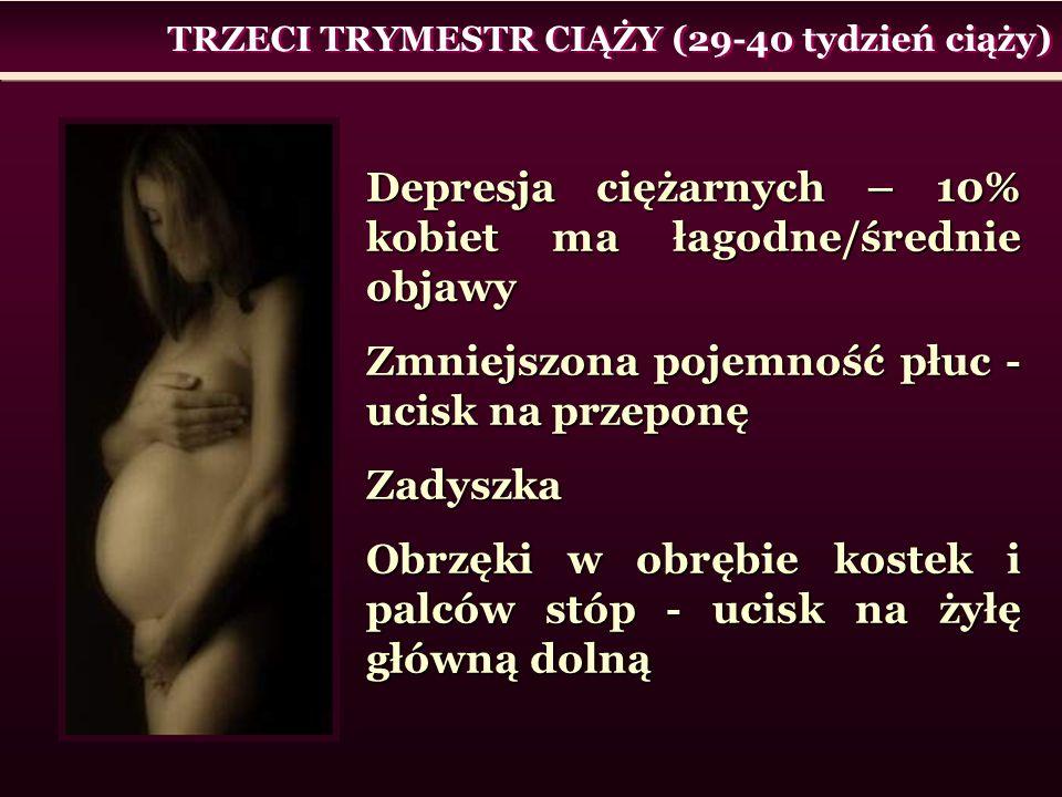 TRZECI TRYMESTR CIĄŻY (29-40 tydzień ciąży) Depresja ciężarnych – 10% kobiet ma łagodne/średnie objawy Zmniejszona pojemność płuc - ucisk na przeponę