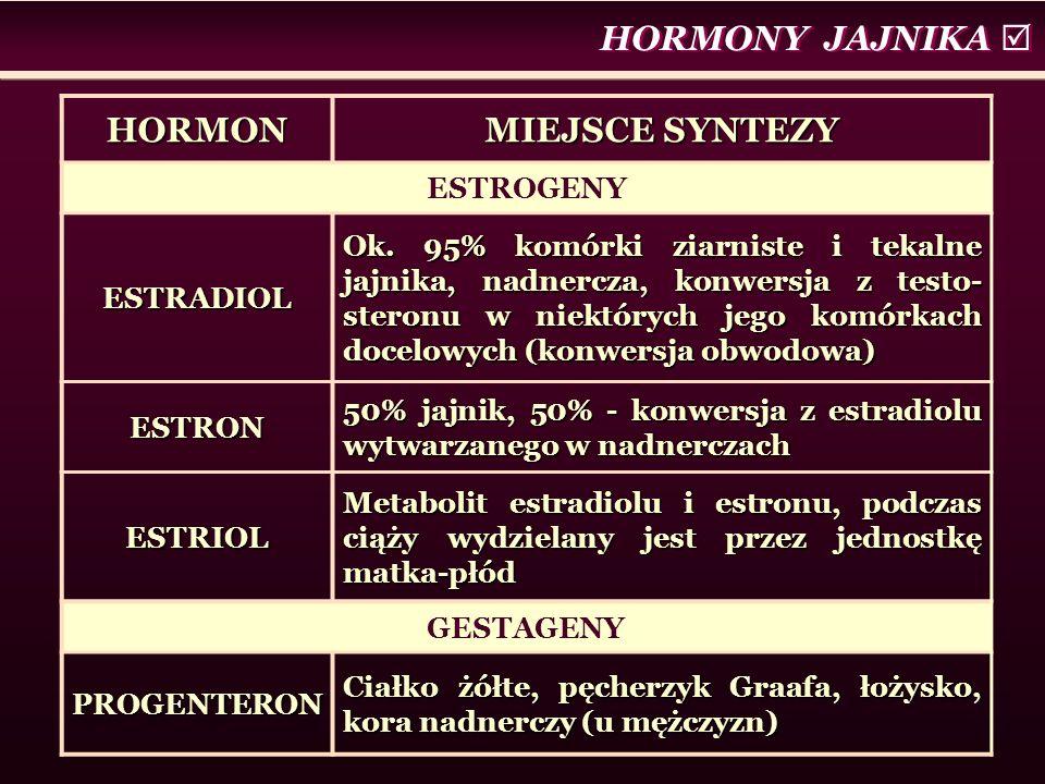 HORMONY JAJNIKA  HORMON MIEJSCE SYNTEZY ESTROGENY ESTRADIOL Ok. 95% komórki ziarniste i tekalne jajnika, nadnercza, konwersja z testo- steronu w niek