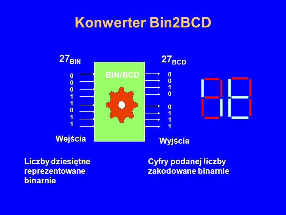 Konwerter Bin2BCD BIN/BCD 0001101100011011 27 BIN 27 BCD 0010 01110010 0111 Wejścia Liczby dziesiętne reprezentowane binarnie Wyjścia Cyfry podanej li