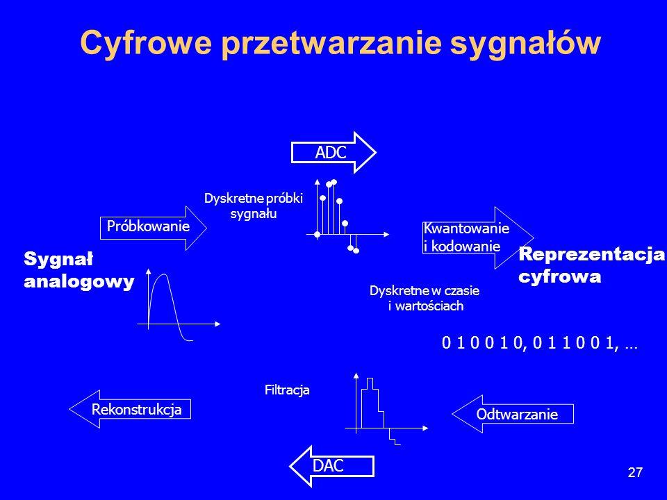 Próbkowanie Rekonstrukcja Odtwarzanie Sygnał analogowy ADC Dyskretne próbki sygnału Kwantowanie i kodowanie 0 1 0 0 1 0, 0 1 1 0 0 1, … Reprezentacja