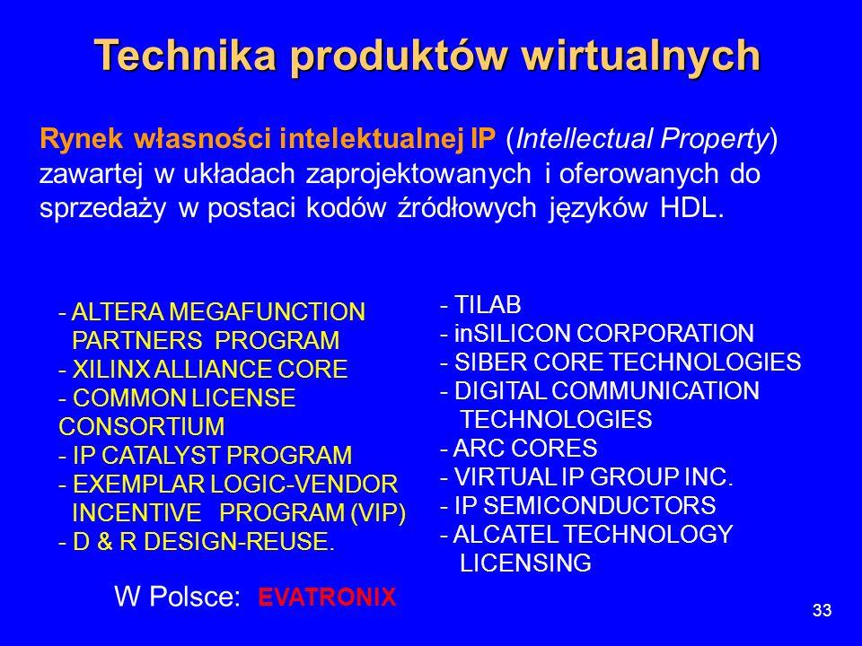 33 Technika produktów wirtualnych Rynek własności intelektualnej IP (Intellectual Property) zawartej w układach zaprojektowanych i oferowanych do sprz