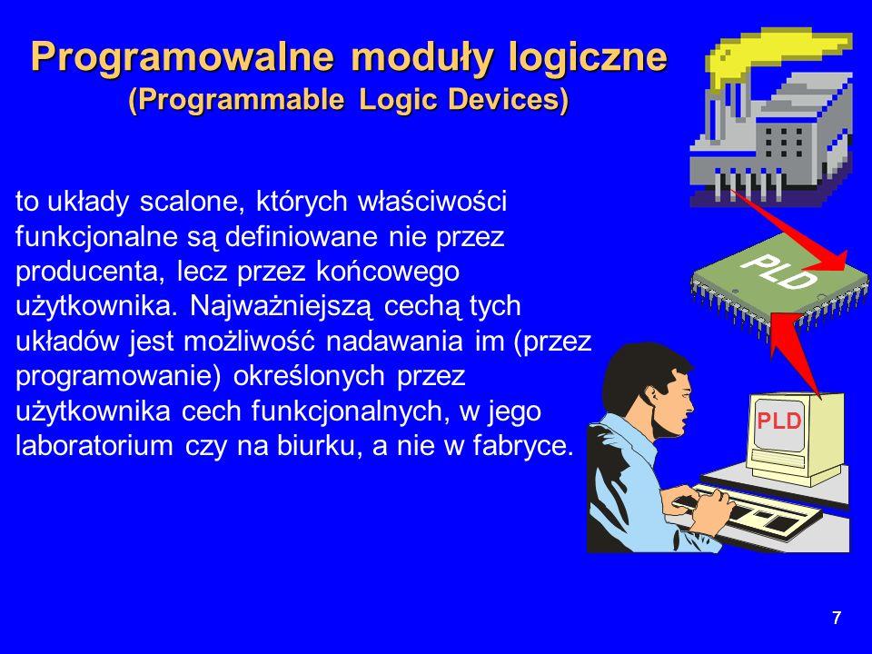 7 7 Programowalne moduły logiczne (Programmable Logic Devices) PLD to układy scalone, których właściwości funkcjonalne są definiowane nie przez produc