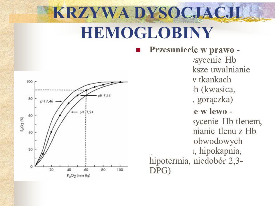 KRZYWA DYSOCJACJI HEMOGLOBINY Przesunięcie w prawo - mniejsze wysycenie Hb tlenem, większe uwalnianie tlenu z Hb w tkankach obwodowych (kwasica, hiper