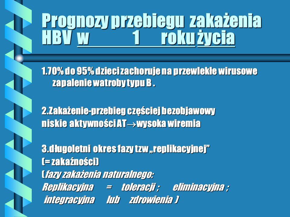 Przebieg zakażenia HBV – dzieci/dorośli- różnice b Dzieci b Pzw B: b 1rż 70-95% b 2-3 rż 40-70% b 4-6 rż 10-40% b Bezobjawowe 95% b Ostre 4% b Nadostre 1% b Dorośli b Pzw B: 1-5-10% b K < M b Bezobjawowe 80% b Ostre 19% b Nadostre 1%