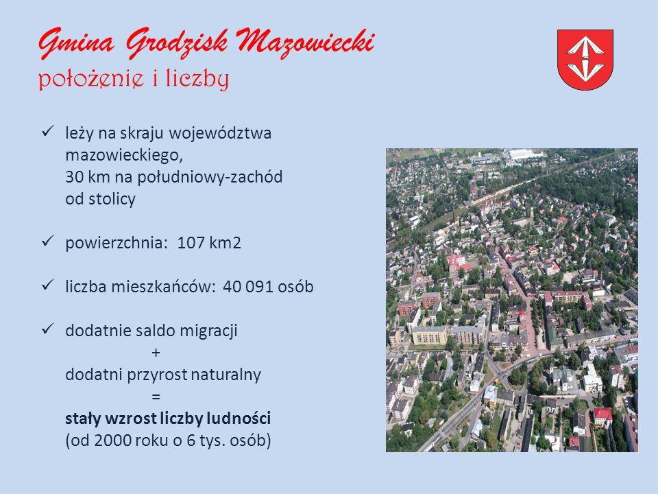 Gmina Grodzisk Mazowiecki poło ż enie i liczby leży na skraju województwa mazowieckiego, 30 km na południowy-zachód od stolicy powierzchnia: 107 km2 liczba mieszkańców: 40 091 osób dodatnie saldo migracji + dodatni przyrost naturalny = stały wzrost liczby ludności (od 2000 roku o 6 tys.