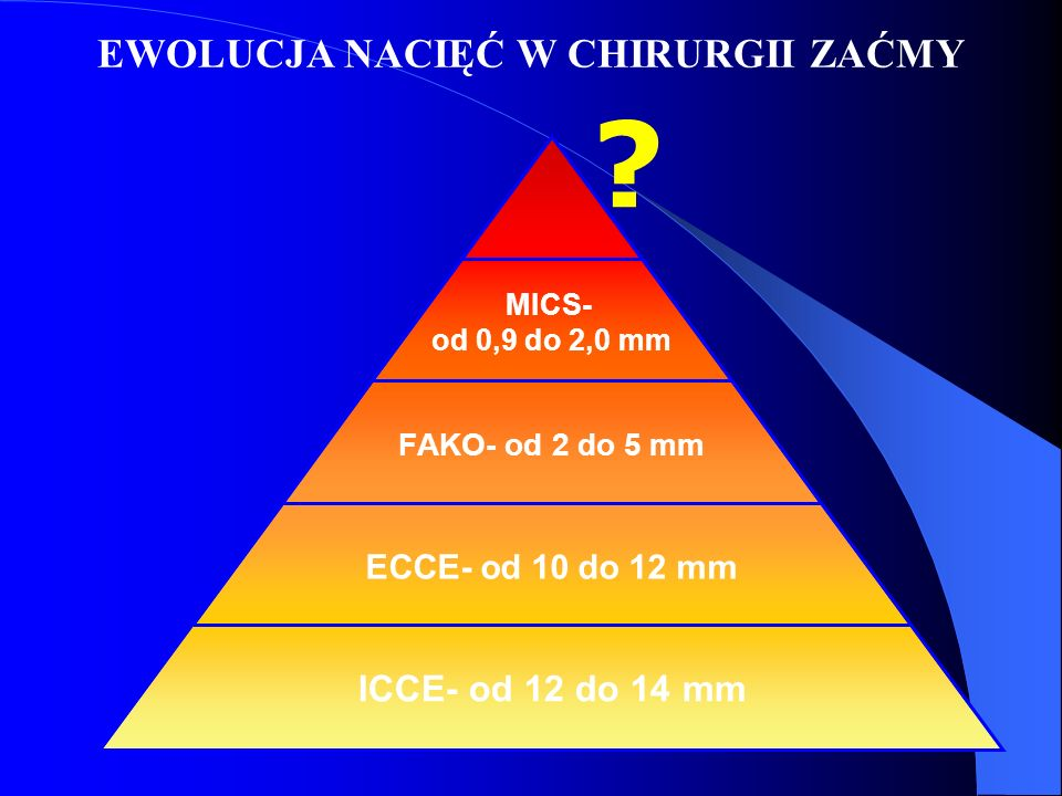 MICS- od 0,9 do 2,0 mm FAKO- od 2 do 5 mm ECCE- od 10 do 12 mm ICCE- od 12 do 14 mm ? EWOLUCJA NACIĘĆ W CHIRURGII ZAĆMY