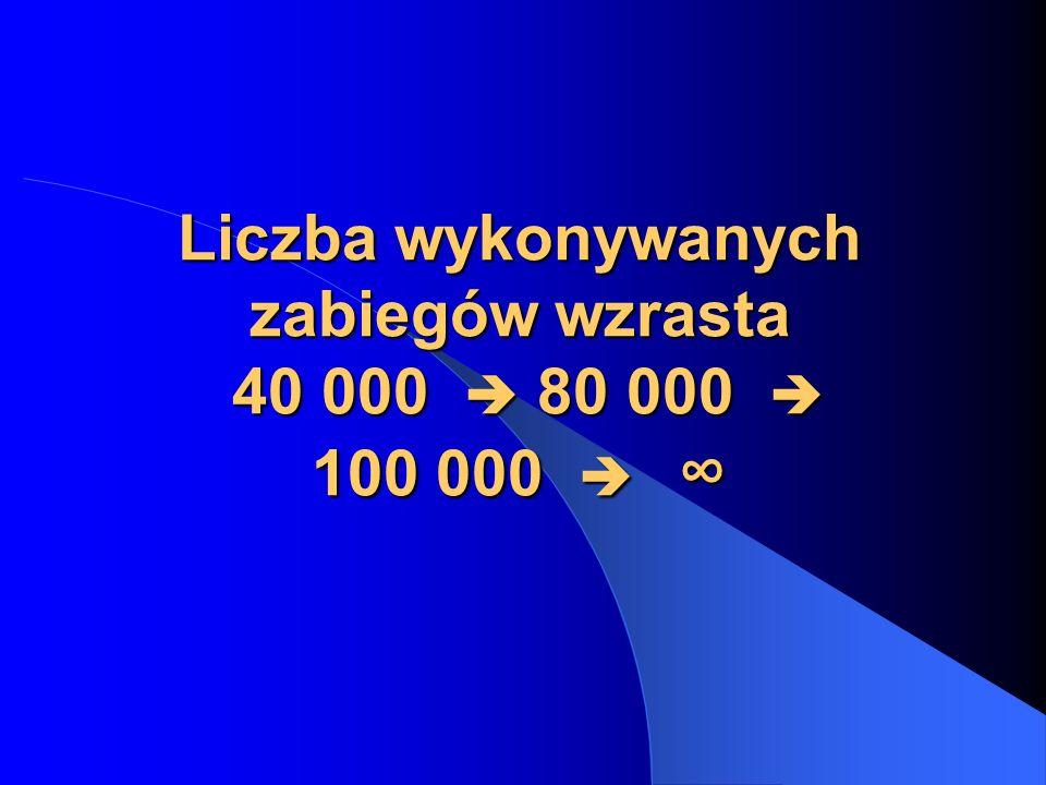 Liczba wykonywanych zabiegów wzrasta 40 000  80 000  100 000  ∞