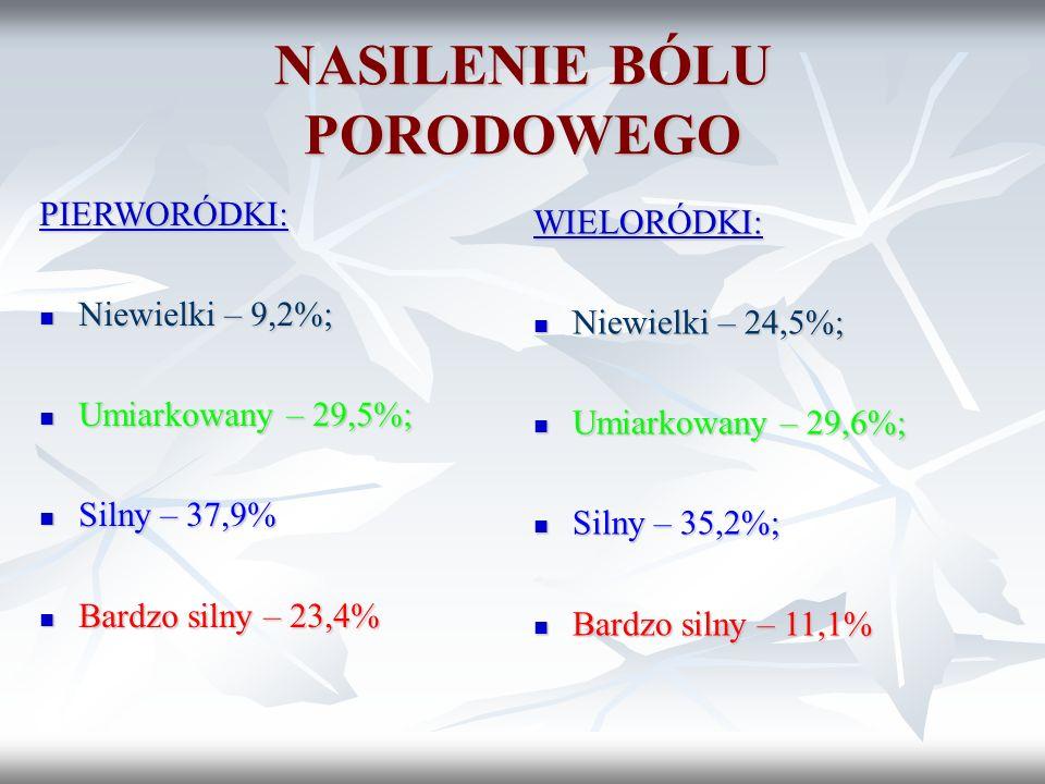 NASILENIE BÓLU PORODOWEGO PIERWORÓDKI: Niewielki – 9,2%; Niewielki – 9,2%; Umiarkowany – 29,5%; Umiarkowany – 29,5%; Silny – 37,9% Silny – 37,9% Bardz
