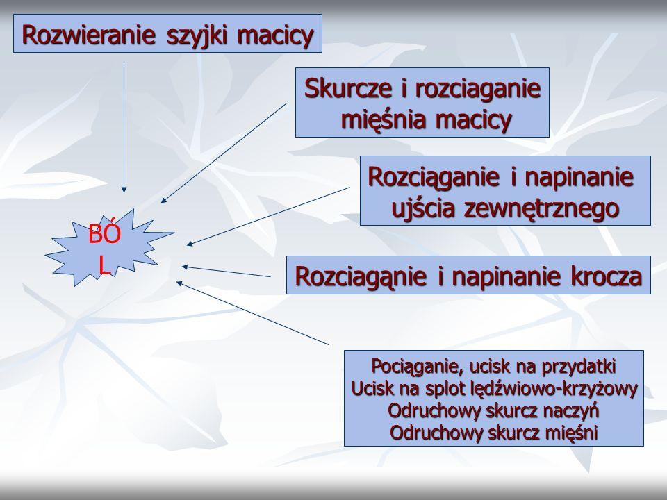 Rozwieranie szyjki macicy Skurcze i rozciaganie mięśnia macicy mięśnia macicy Rozciąganie i napinanie ujścia zewnętrznego Rozciagąnie i napinanie kroc