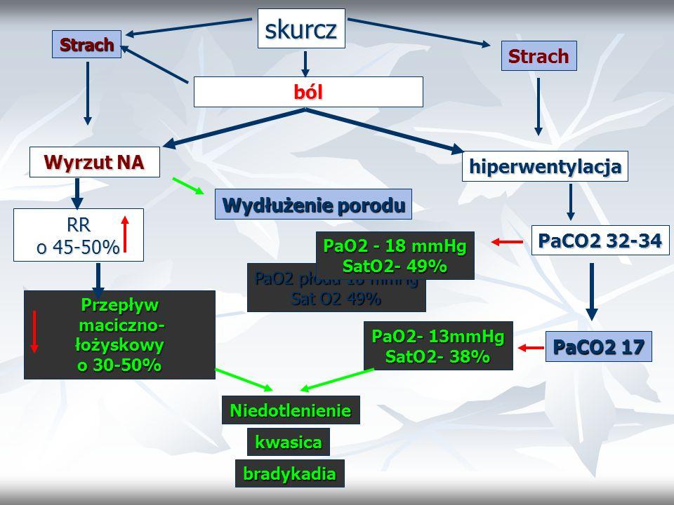 skurcz ból hiperwentylacja Wyrzut NA PaCO2 32-34 PaO2 płodu 18 mmHg Sat O2 49% RR o 45-50% PaCO2 17 PaO2 - 18 mmHg SatO2- 49% PaO2- 13mmHg SatO2- 38%