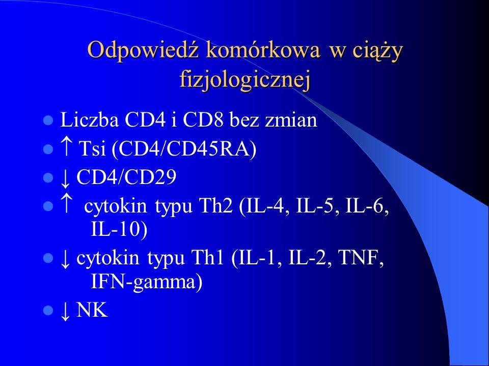 Odpowiedź komórkowa w ciąży fizjologicznej Liczba CD4 i CD8 bez zmian  Tsi (CD4/CD45RA) ↓ CD4/CD29  cytokin typu Th2 (IL-4, IL-5, IL-6, IL-10) ↓ cyt