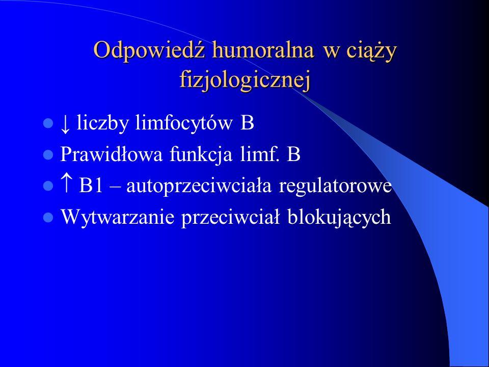 Odpowiedź humoralna w ciąży fizjologicznej ↓ liczby limfocytów B Prawidłowa funkcja limf. B  B1 – autoprzeciwciała regulatorowe Wytwarzanie przeciwci