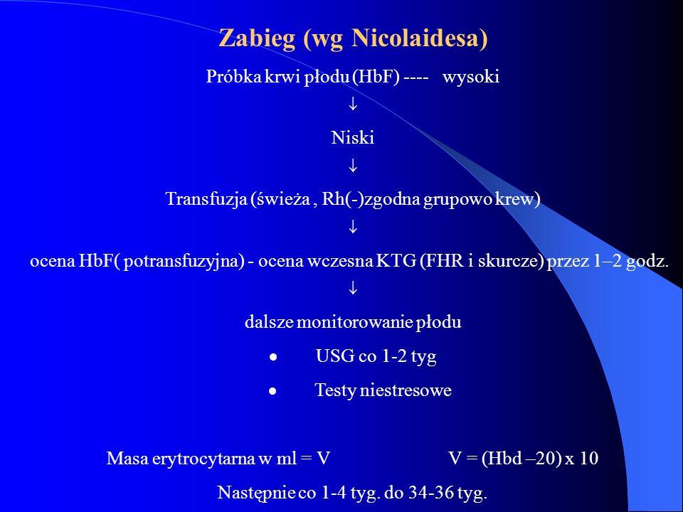 Zabieg (wg Nicolaidesa) Próbka krwi płodu (HbF) ---- wysoki  Niski  Transfuzja (świeża, Rh(-)zgodna grupowo krew)  ocena HbF( potransfuzyjna) - oce