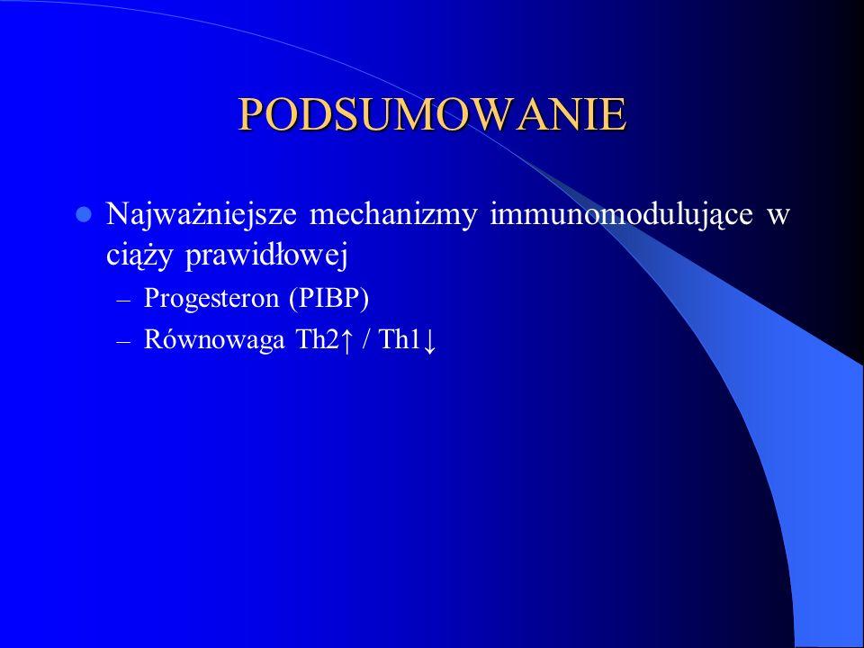 PODSUMOWANIE Najważniejsze mechanizmy immunomodulujące w ciąży prawidłowej – Progesteron (PIBP) – Równowaga Th2↑ / Th1↓