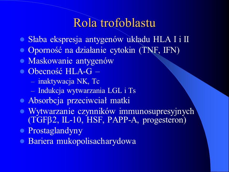 Rola progesteronu w ciąży Supresja odpowiedzi immunologicznej ze strony matki podczas implantacji – Hamowanie limfocytów Th1 ↑syntezy PIBF (progesterone-induced blocking factor) – Supresja cytokin antyciążowych – Blokowanie limfocytów T cytotoksycznych – Supresja komórek NK – Pośredni wpływ hamujący na odpowiedź związaną z Th1