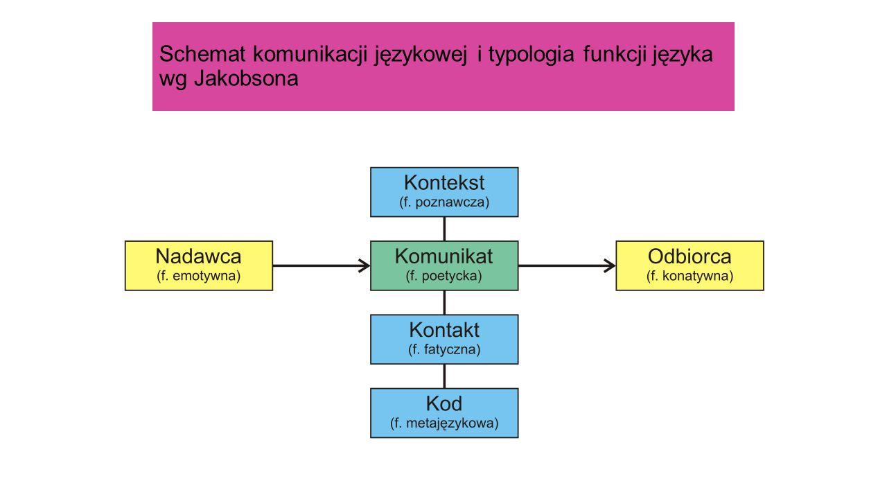 Schemat komunikacji językowej i typologia funkcji języka wg Jakobsona