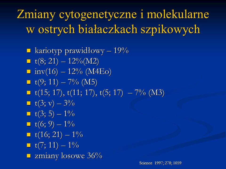 Zmiany cytogenetyczne i molekularne w ostrych białaczkach szpikowych kariotyp prawidłowy – 19% kariotyp prawidłowy – 19% t(8; 21) – 12%(M2) t(8; 21) –