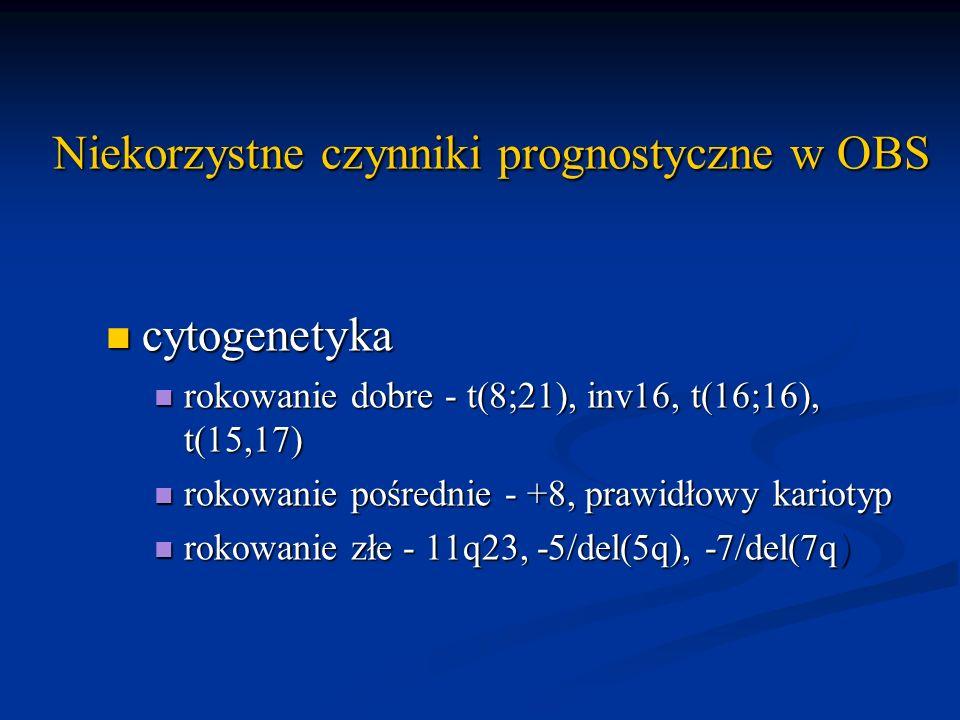 Niekorzystne czynniki prognostyczne w OBS cytogenetyka cytogenetyka rokowanie dobre - t(8;21), inv16, t(16;16), t(15,17) rokowanie dobre - t(8;21), in