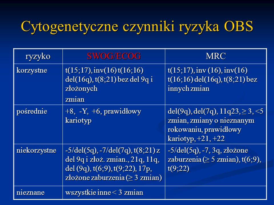 Cytogenetyczne czynniki ryzyka OBS ryzykoSWOG/ECOGMRC korzystne t(15;17), inv(16) t(16;16) del(16q), t(8;21) bez del 9q i złożonych zmian t(15;17), in