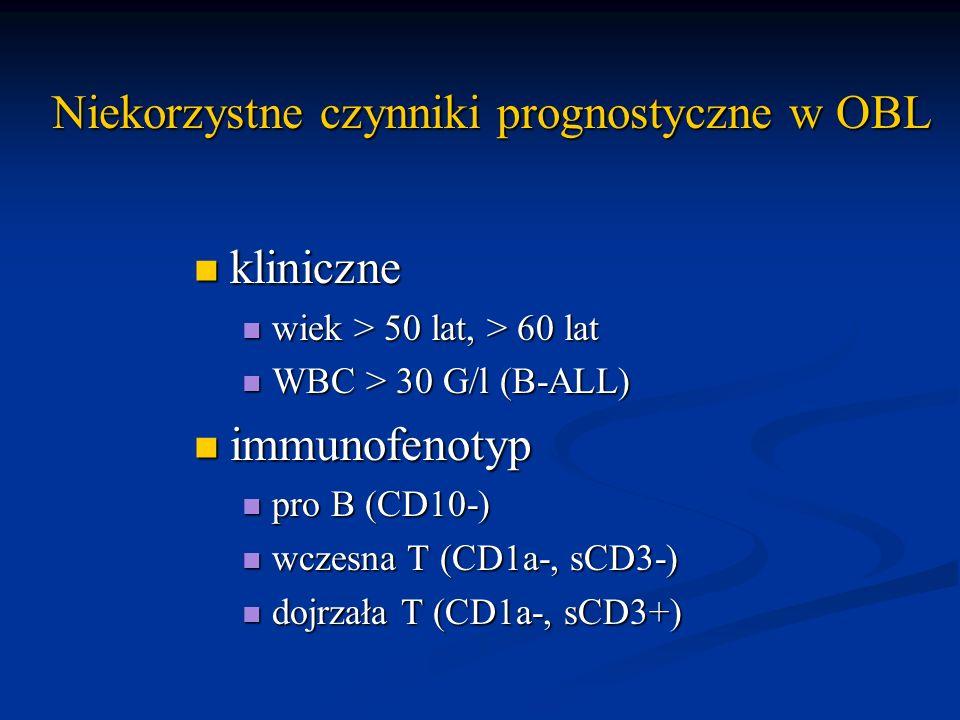 Niekorzystne czynniki prognostyczne w OBL kliniczne kliniczne wiek > 50 lat, > 60 lat wiek > 50 lat, > 60 lat WBC > 30 G/l (B-ALL) WBC > 30 G/l (B-ALL