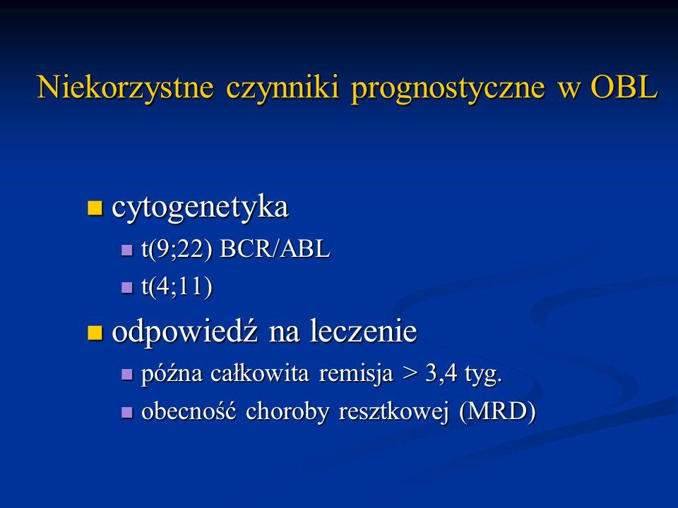 Niekorzystne czynniki prognostyczne w OBL cytogenetyka cytogenetyka t(9;22) BCR/ABL t(9;22) BCR/ABL t(4;11) t(4;11) odpowiedź na leczenie odpowiedź na
