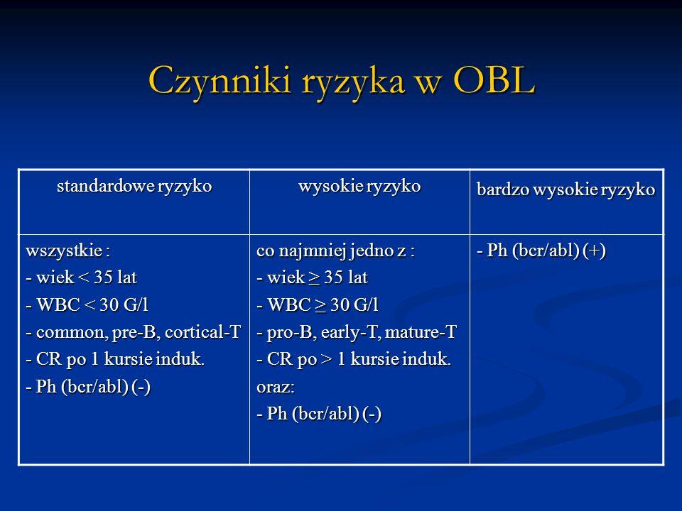 Czynniki ryzyka w OBL standardowe ryzyko wysokie ryzyko bardzo wysokie ryzyko wszystkie : - wiek < 35 lat - WBC < 30 G/l - common, pre-B, cortical-T -