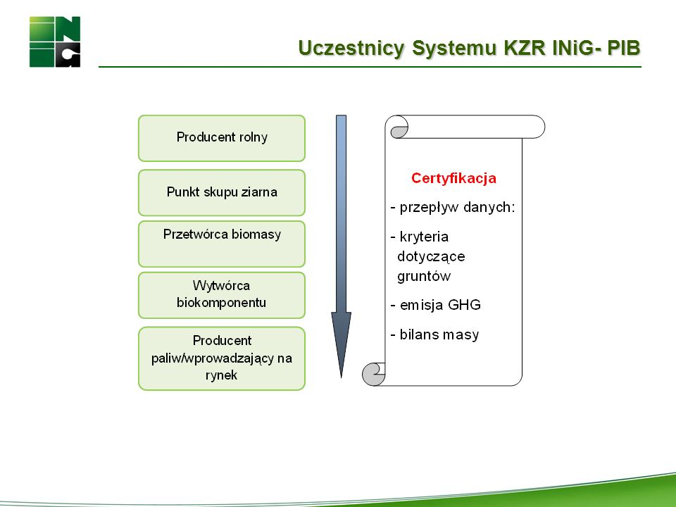 Uczestnicy Systemu KZR INiG- PIB