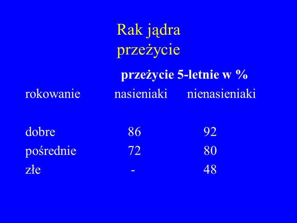 Rak jądra przeżycie przeżycie 5-letnie w % rokowanienasieniaki nienasieniaki dobre 8692 pośrednie 7280 złe -48