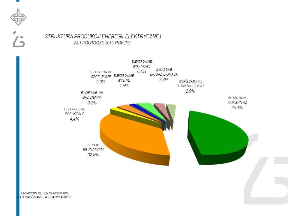 EL i EC NA W KAMIENNYM 45,4% EL NA W BRUNATNYM 32,8% WSPÓŁSPALANIE BIOMASA BIOGAZ 2,9% WYŁĄCZNIE BIOGAZ BIOMASA 3,4% ELEKTROWNIE WIATROWE 6,1% EL LEKTROWNIE SZCZ- POMP 0,3% ELEKTROWNIE WODNE 1,5% EL CIEPLNE NA GAZ ZIEMNY 3,2% EL ZAWODOWE POZOSTAŁE 4,4% STRUKTURA PRODUKCJI ENEREGII ELEKTRYCZNEJ ZA I PÓŁROCZE 2015 ROK [%] OPRACOWANIE HLG NA PODSTAWIE MATERIAŁÓW ARE S.A.