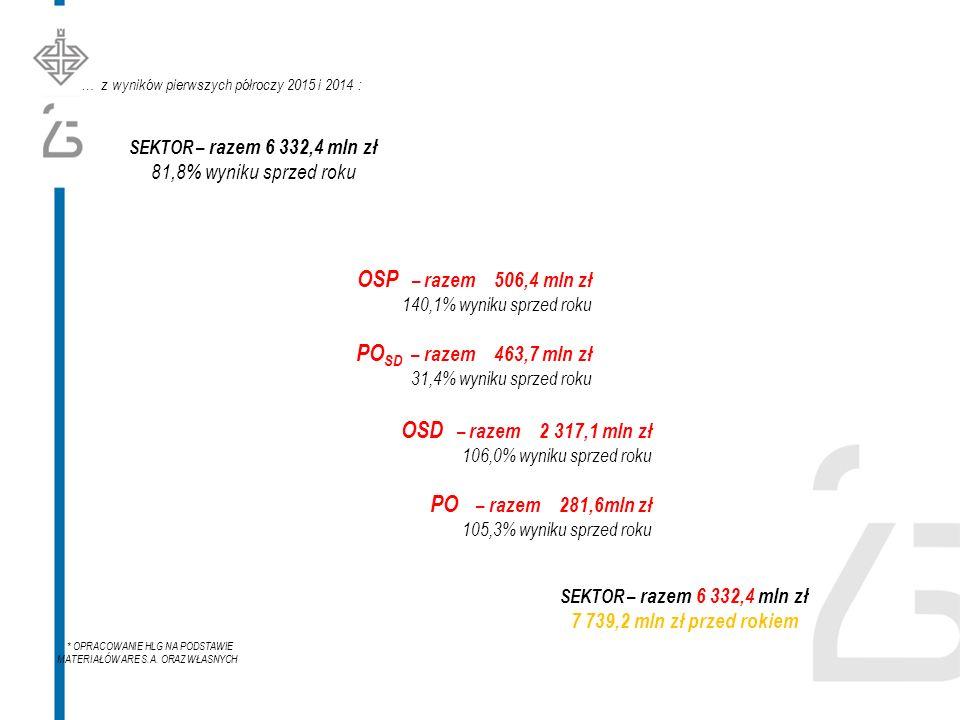SEKTOR – razem 6 332,4 mln zł 81,8% wyniku sprzed roku … z wyników pierwszych półroczy 2015 i 2014 : * OPRACOWANIE HLG NA PODSTAWIE MATERIAŁÓW ARE S.A.