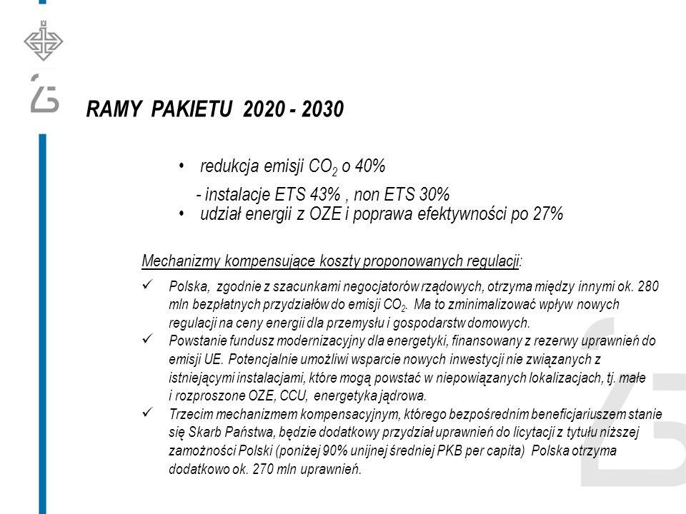 RAMY PAKIETU 2020 - 2030 redukcja emisji CO 2 o 40% - instalacje ETS 43%, non ETS 30% udział energii z OZE i poprawa efektywności po 27% Mechanizmy kompensujące koszty proponowanych regulacji: Polska, zgodnie z szacunkami negocjatorów rządowych, otrzyma między innymi ok.
