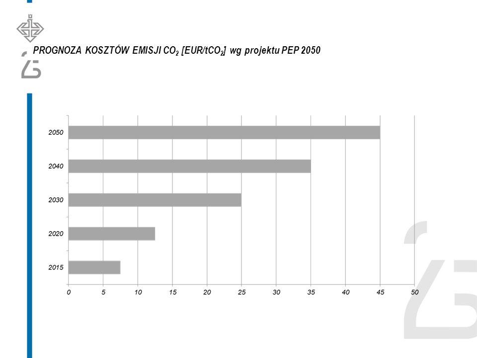 PROGNOZA KOSZTÓW EMISJI CO 2 [EUR/tCO 2 ] wg projektu PEP 2050