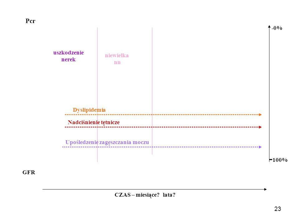24 Niewielka niewydolność nerek GFR 60 – 89 ml/min Najczęściej przebieg subkliniczny.
