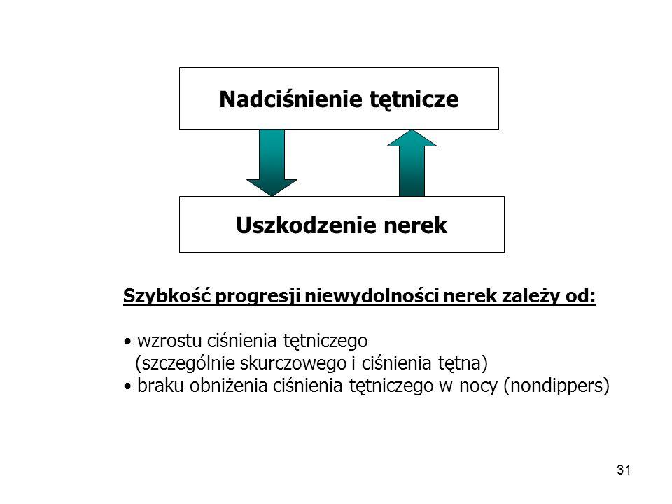 32 Niewielka niewydolność nerek GFR 60 – 89 ml/min GFR DYSLIPIDEMIA PRZESZCZEP DIALIZA 70 – 100 chorych .