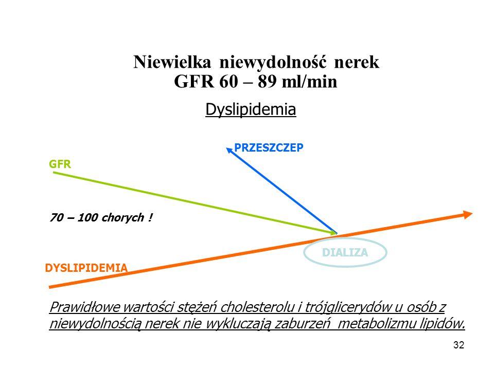 33 ApoB VLDL LDL IDL Lpa rVLDL CM rCM Modyfikacja (oksydacja, glikacja, AGEs) ApoA I, ApoA II HDL CETP LCAT LPL HLP