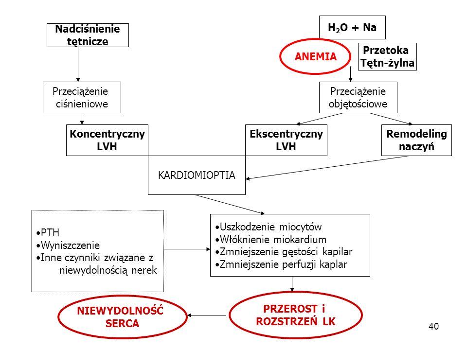 41 Umiarkowana niewydolność nerek GFR 30 – 59 ml/min Zaburzenia gospodarki wapniowo – fosforanowej pojawiają się wtedy gdy GFR spadnie poniżej 50 ml/min są przyczyną zmian kostnych – osteodystrofii nerkowej są przyczyną wtórnej nadczynności przytarczyc PTH jest jedną z wielkocząsteczkowych toksyn mocznicowych .