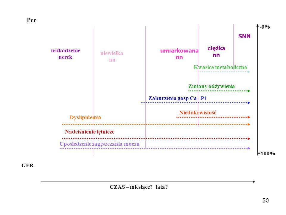 51 Ciężka niewydolność nerek GFR 15 – 29 ml/min Kwasica metaboliczna jest spowodowana zmniejszonym wydalaniem jonów wodorowych ma zróżnicowany wpływ systemowy  nasila proteolizę i zmniejsza syntezę białek – nasila niedożywienie  nasila insulinooporność  zmienia metabolizm kości – upośledza funkcję osteoblastów, nasila funkcję osteoklastów, nasila uwalnianie PTH  nasila produkcję i uwalnianie  2-mikroglobuliny  nasila hipertrójglicerydemię