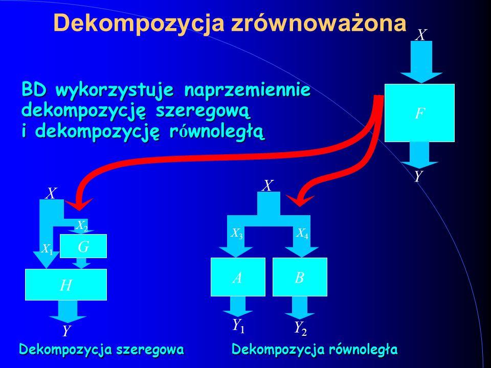 Dekompozycja zrównoważona BD wykorzystuje naprzemiennie dekompozycję szeregową i dekompozycję r ó wnoległą F X Y G H X Y X1X1 X2X2 BA X Y1Y1 Y2Y2 X3X3 X4X4 Dekompozycja szeregowa Dekompozycja równoległa