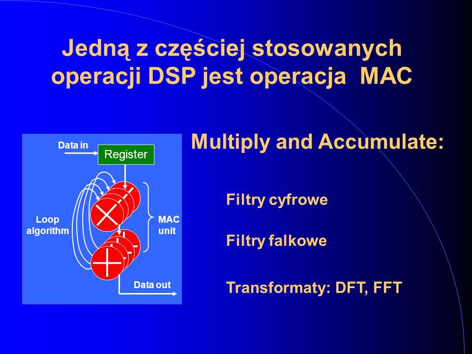 Filtry cyfrowe Register Data in Data out MAC unit Loop algorithm Jedną z częściej stosowanych operacji DSP jest operacja MAC Filtry falkowe Transformaty: DFT, FFT Multiply and Accumulate:
