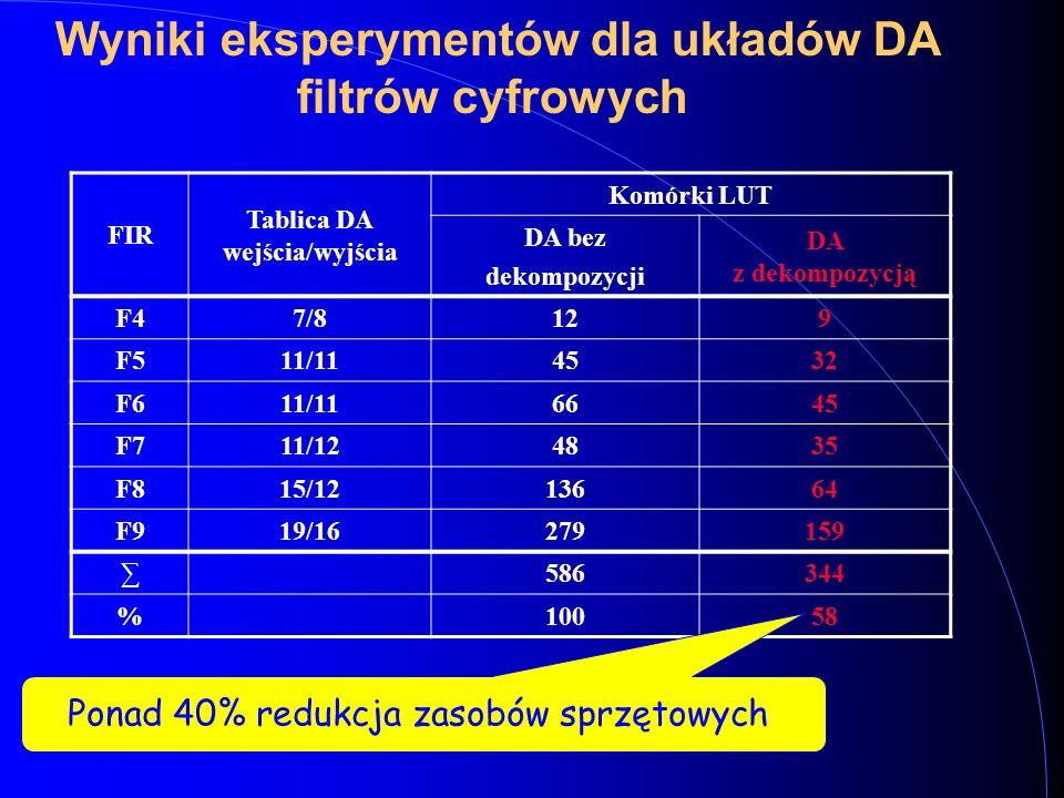 Wyniki eksperymentów dla układów DA filtrów cyfrowych FIR Tablica DA wejścia/wyjścia Komórki LUT DA bez dekompozycji DA z dekompozycją F47/8129 F511/114532 F611/116645 F711/124835 F815/1213664 F919/16279159 ∑586344 %10058 Ponad 40% redukcja zasobów sprzętowych