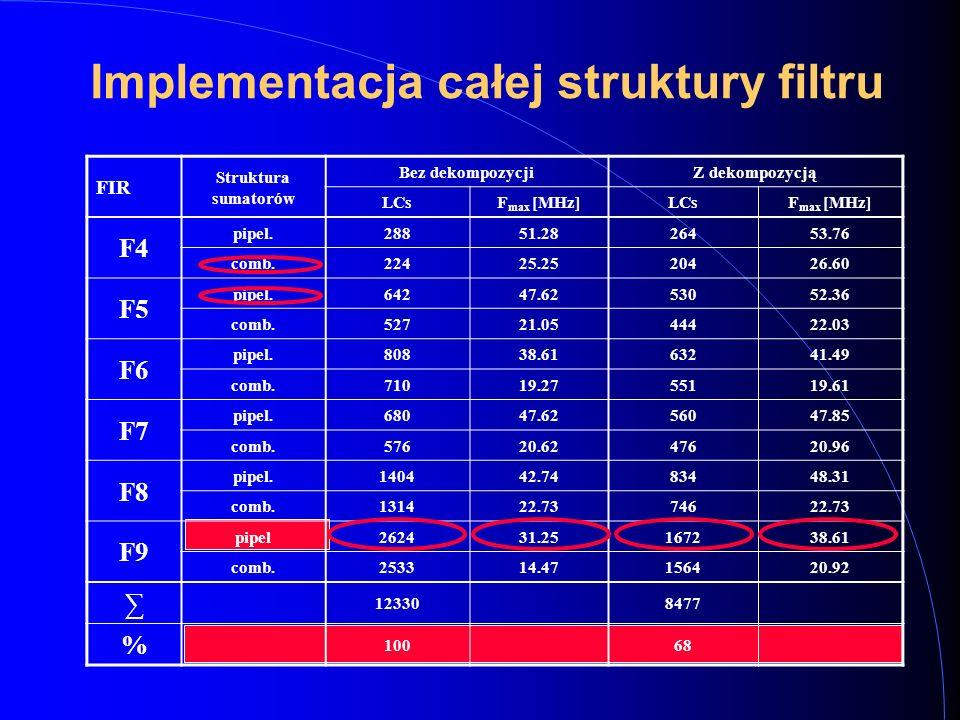 Implementacja całej struktury filtru FIR Struktura sumatorów Bez dekompozycjiZ dekompozycją LCsF max [MHz]LCsF max [MHz] F4 pipel.28851.2826453.76 comb.22425.2520426.60 F5 pipel.64247.6253052.36 comb.52721.0544422.03 F6 pipel.80838.6163241.49 comb.71019.2755119.61 F7 pipel.68047.6256047.85 comb.57620.6247620.96 F8 pipel.140442.7483448.31 comb.131422.7374622.73 F9 pipel262431.25167238.61 comb.253314.47156420.92 ∑ 123308477 % 10068
