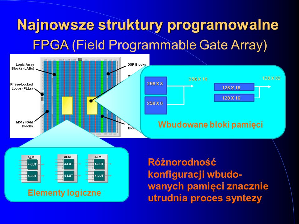 Najnowsze struktury programowalne FPGA FPGA (Field Programmable Gate Array) Elementy logiczne 256 X 8 256 X 16 128 X 16 128 X 32 Wbudowane bloki pamięci Różnorodność konfiguracji wbudo- wanych pamięci znacznie utrudnia proces syntezy