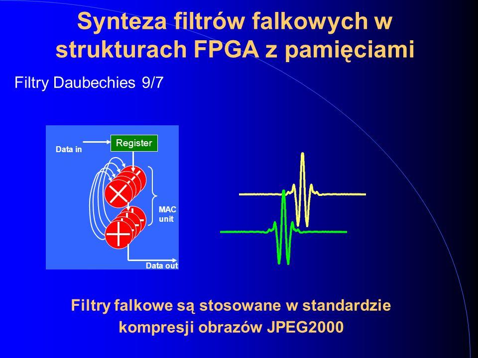 Filtry Daubechies 9/7 Synteza filtrów falkowych w strukturach FPGA z pamięciami Register Data in Data out MAC unit Filtry falkowe są stosowane w standardzie kompresji obrazów JPEG2000