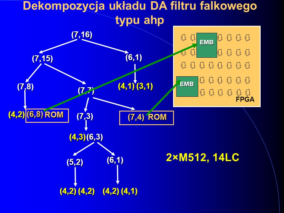 (6,1) (4,2) (7,16) (7,3) (7,4) (4,3) ROM (6,8) ROM (4,2) (4,2) (6,3) (6,3) (4,2) (4,3) (4,2) (4,2) ROM (6,8) (7,4) ROM Dekompozycja układu DA filtru falkowego typu ahp(7,15) (7,8) (4,1) (3,1) (7,7) (5,2) (6,1) (4,2) (4,1) FPGA EMB EMB 2×M512, 14LC