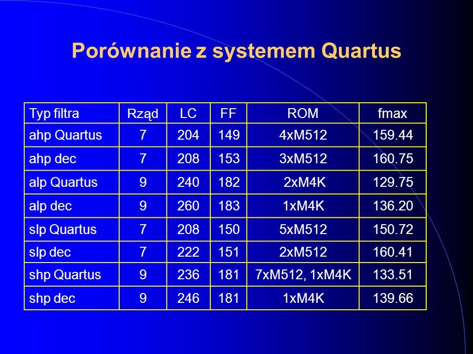 Porównanie z systemem Quartus Typ filtra Rząd LCFFROMfmax ahp Quartus72041494xM512159.44 ahp dec72081533xM512160.75 alp Quartus9240182 2xM4K129.75 alp dec92601831xM4K136.20 slp Quartus72081505xM512150.72 slp dec72221512xM512160.41 shp Quartus92361817xM512, 1xM4K133.51 shp dec92461811xM4K139.66
